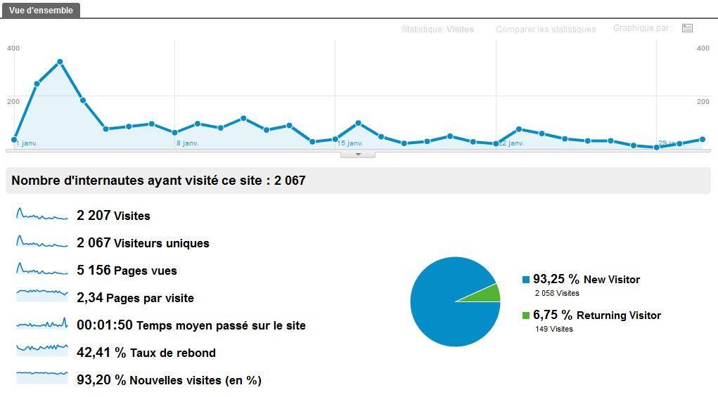 Statistiques du blog pour l'année 2012