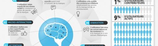 Infographie: les 7 étapes de l'engagement