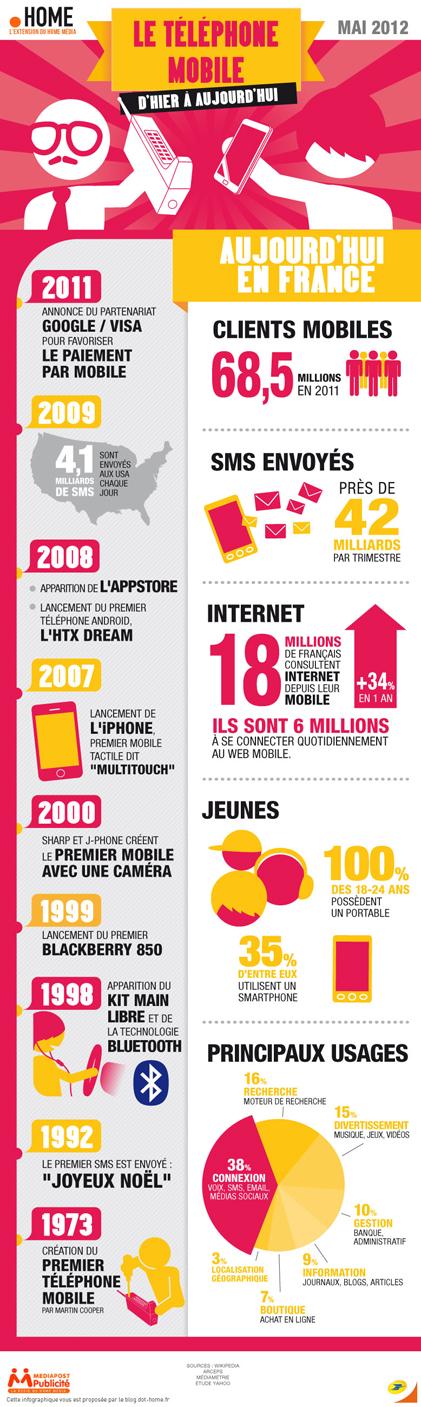 Les chiffres du marché de la téléphonie mobile (infographie)