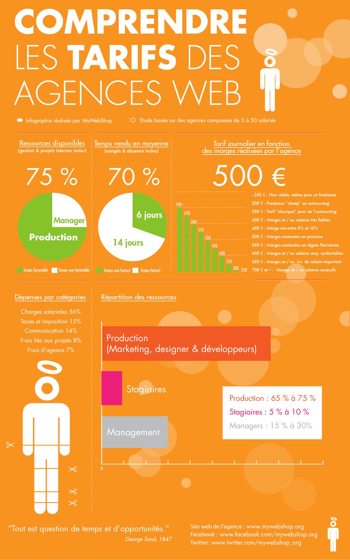 Comprendre les tarifs d'une agence web (infographie)
