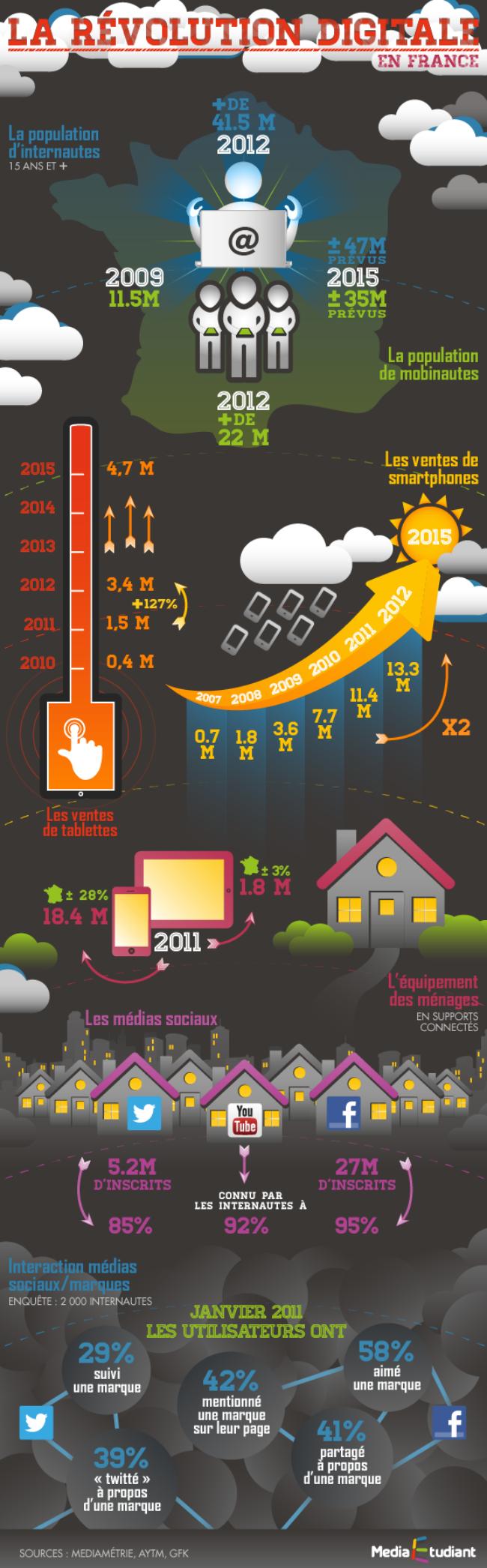 La révolution digitale en France